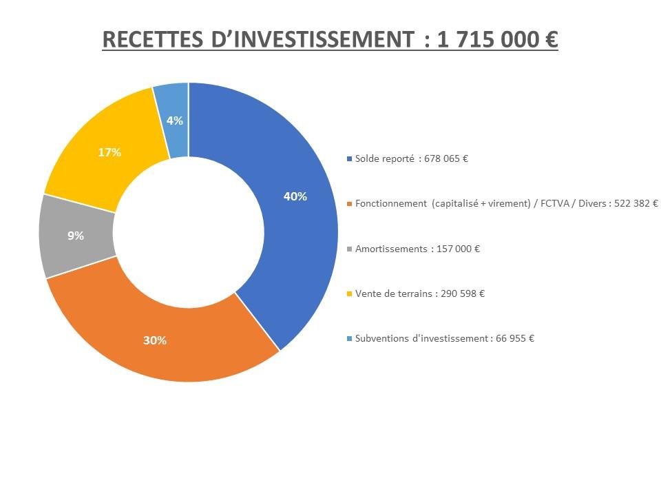 Recettes d'investissement